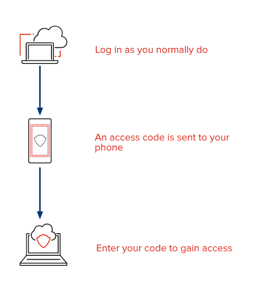 Two factor authentication flow diagram