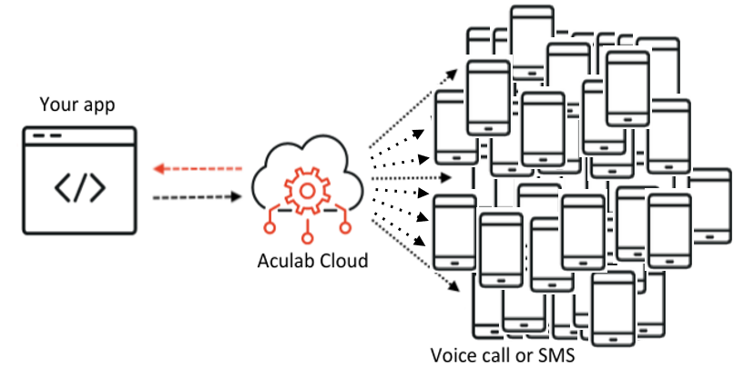 aculab cloud broadcast messaging