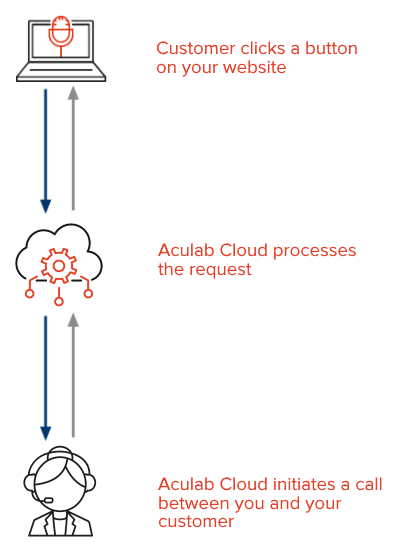 Click-to-call flow diagram