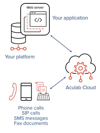 REST API - Aculab