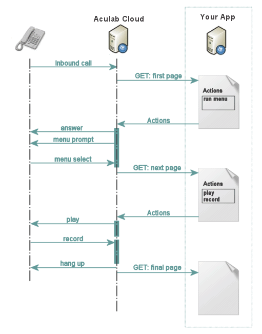 inbound call sequence diagram