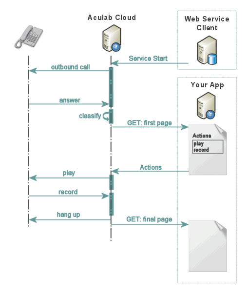 outbound call sequence diagram