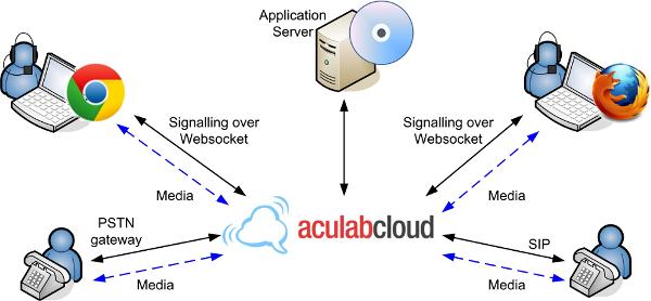 WebRTC - Aculab